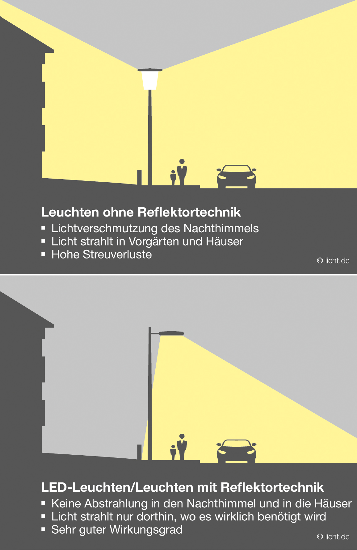 Großzügig Leuchte Diagramm Bilder - Schaltplan Serie Circuit ...